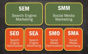 what is sem smm smo seo